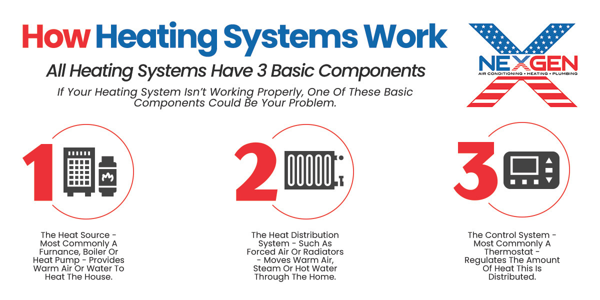 How Heating Systems Work Infographic