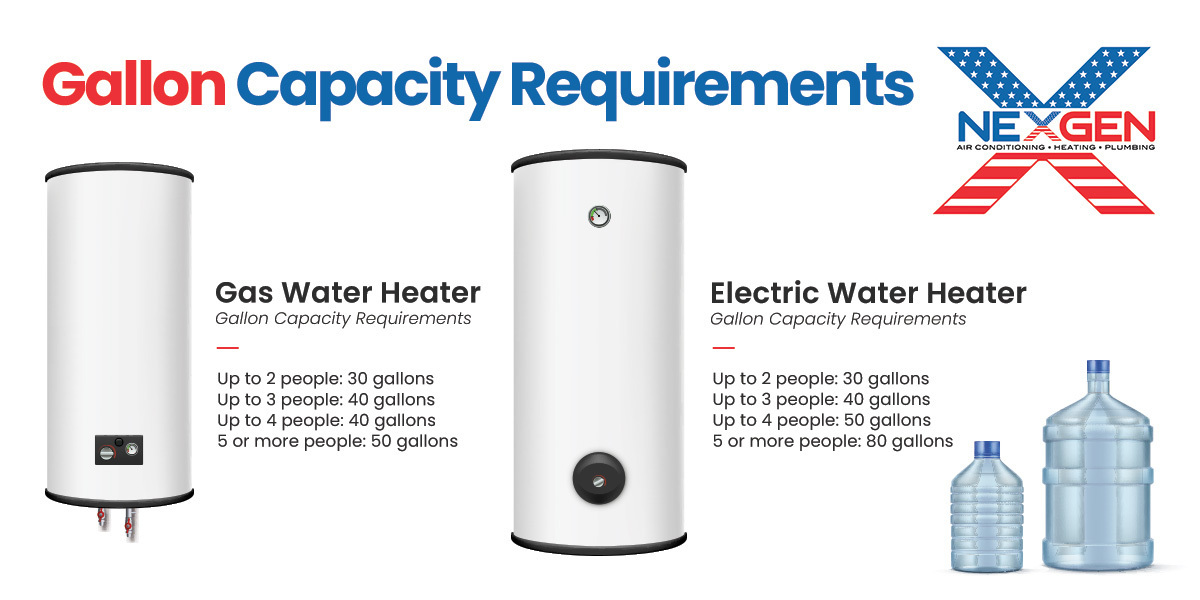 gallon requirements infographic for electric and gas water heaters