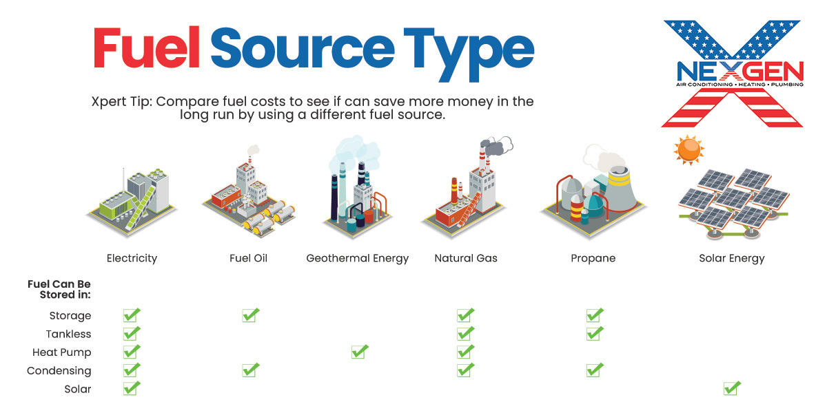 Water Heater Fuel Source Types Infographic