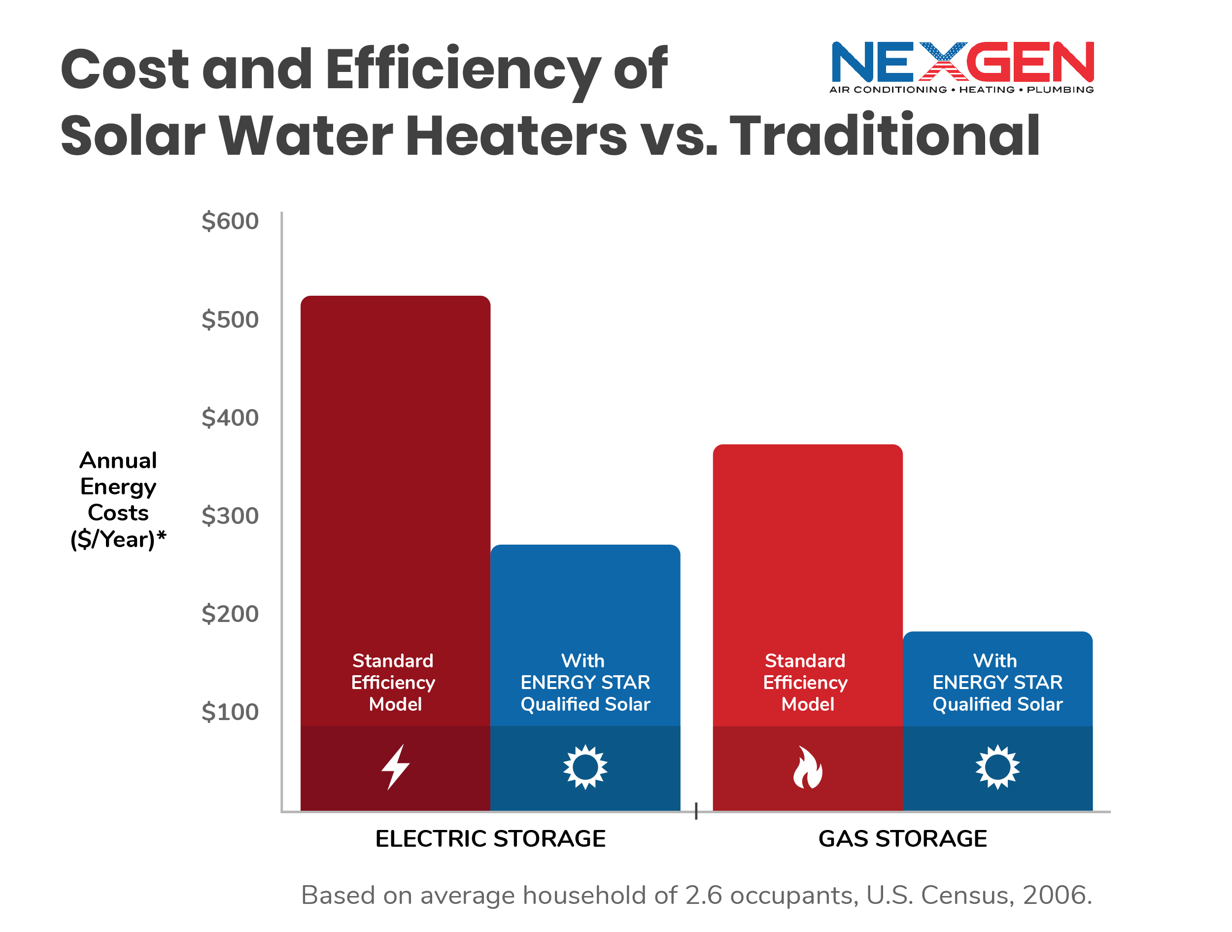Traditional vs Solar Water Heaters Bar Graph