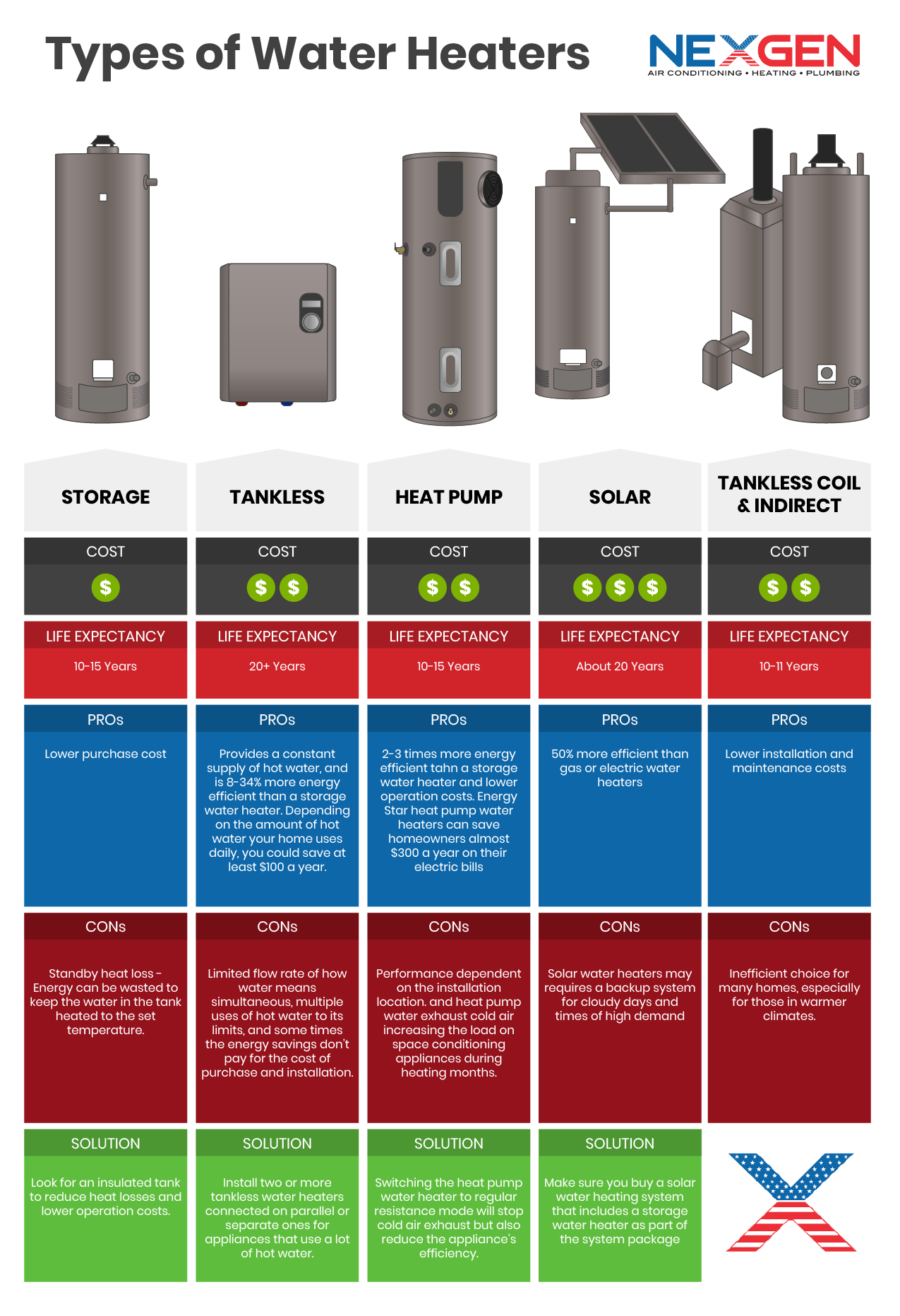 Types of Water Heaters Infographic