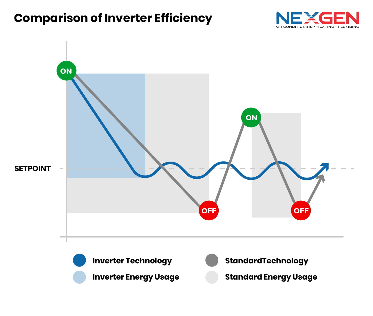 Comparison of Inverter Efficiency Graphic